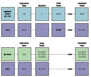 Costs of Licensure in different fields